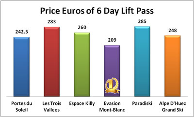 Price of ski lift pass in French ski areas