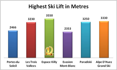Highest ski domain in France