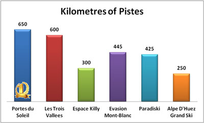 Largest ski domains in France, Kilometres of ski pistes