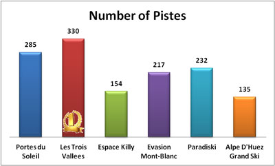 Biggest ski area in France, total number of pistes